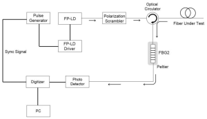 Sensors   Free FullText   Performance of a Distributed Simultaneous Strain and Temperature