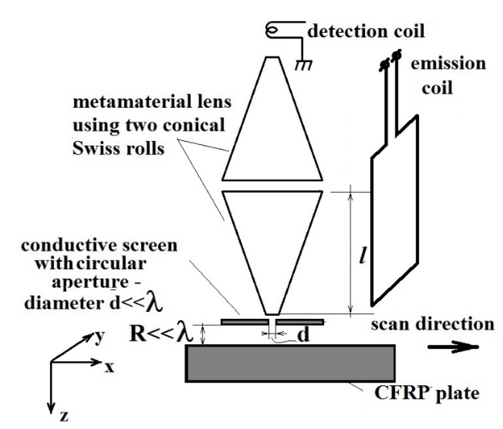 Surface Wave Diagram