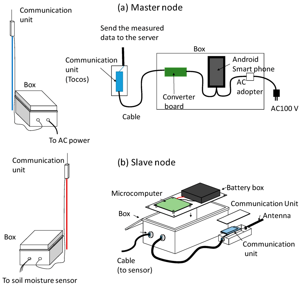 Pen Sensor Schematic