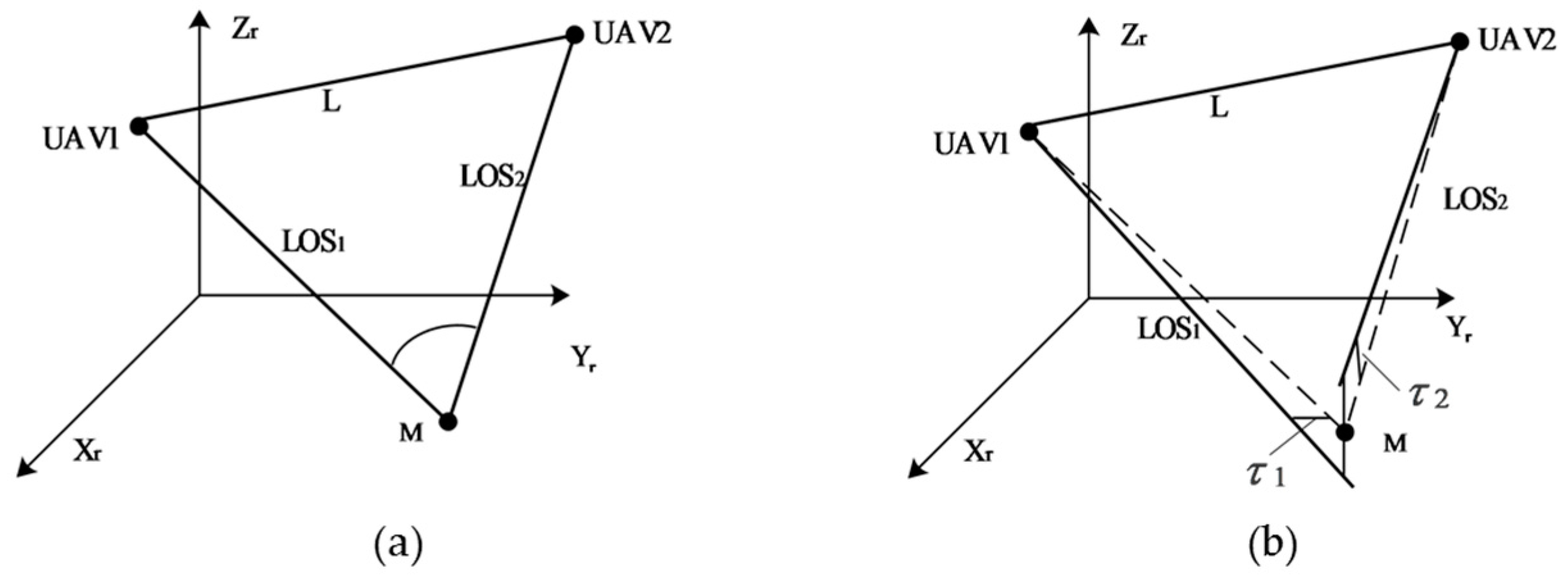 Uav System Diagram