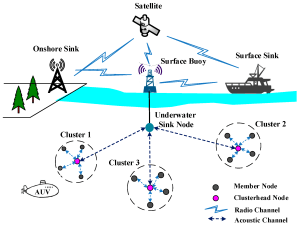 Sensors | Free FullText | Challenges, Threats, Security Issues and New Trends of Underwater