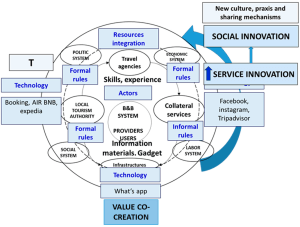 Sustainability | Free FullText | Social Innovation in