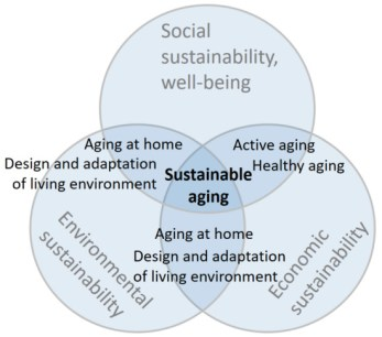 A graphic showing a Venn diagram with sustainable ageing in the centre. It is overlapped by social, environmental and economic sustainability.