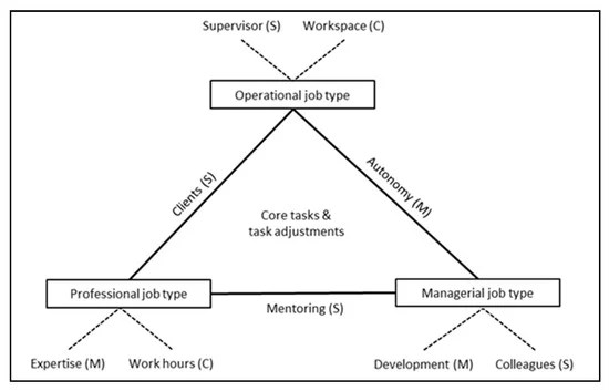 Job Design to Extend Working Time: Work Characteristics to Enable Sustainable Employment of Older Employees in Different Job Types