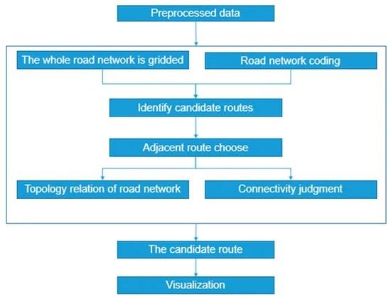 Charging Behavior Analysis of New Energy Vehicles