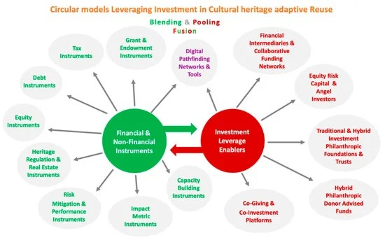 Investment Leverage for Adaptive Reuse of Cultural Heritage
