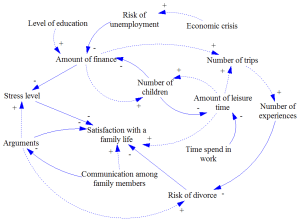 Systems | Free FullText | A Method for Simplification of