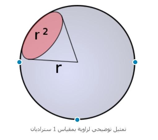 وحدات القياس - وحدة قياس الزاوية الصلبة - الستراديان