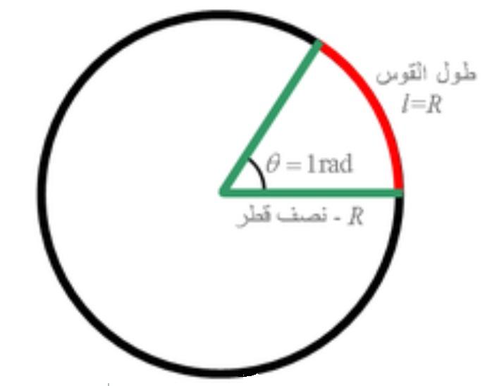 وحدات القياس - وحدة قياس الزاوية النصف قطرية أو التقدير الدائري - الراديان