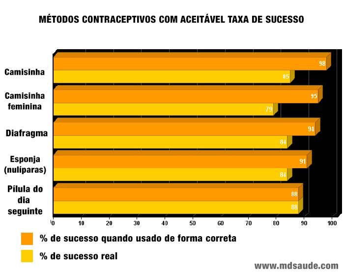 Métodos anticoncepcionais com moderada taxa de sucesso