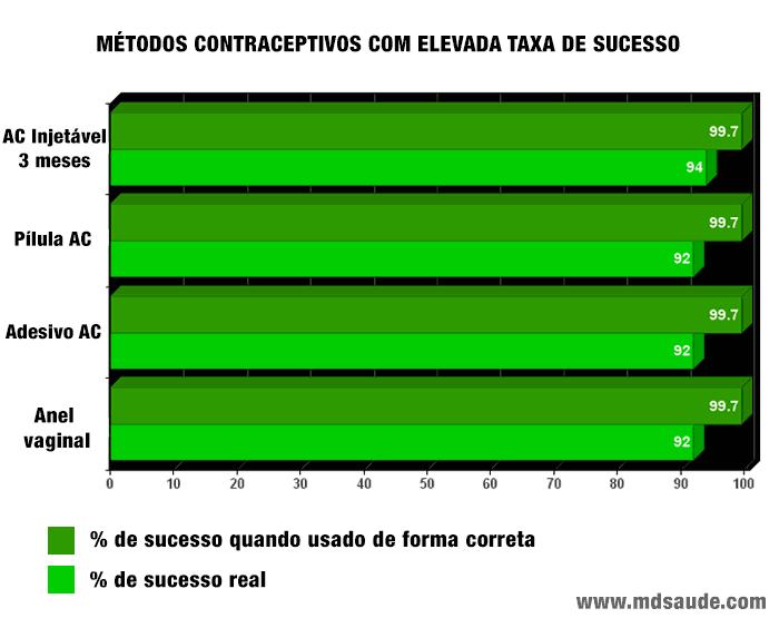 Métodos anticoncepcionais com elevada taxa de sucesso