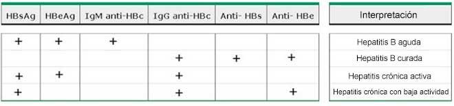 Serologia hepatite B