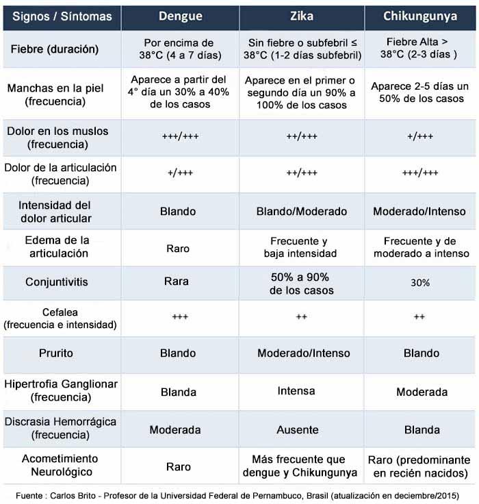 Diferencias entre fiebre Zika, Dengue y Chikungunya