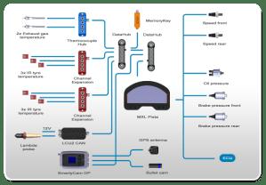 AIM MXL Pista Dashboard  memotec Messtechnik