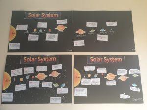 Scoil an Spioraid Naoimh solar system poster