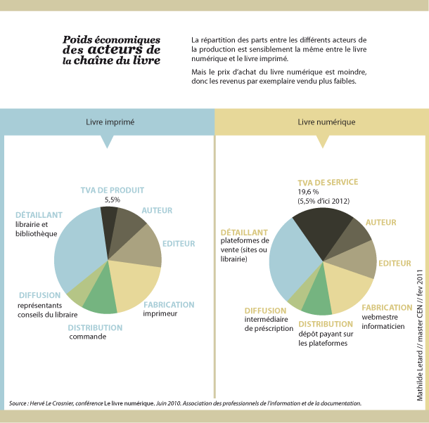 infographie sur l'économie du livre numérique