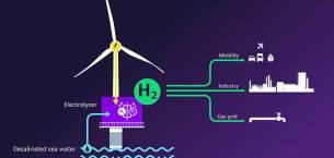 Siemens Gamesa ve Siemens Energy offshore yeşil hidrojen üretiminde yeni bir çağ başlatıyor