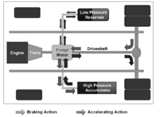 REGENERATIVE BRAKING SYSTEM, REGENERATIVE BRAKING SYSTEM PROJECT REPORT, Hydraulic Regenerative Brakes, Electric Regenerative braking, APPLICATIONS OF REGENERATIVE BRAKING, Advantages OF regenerative braking over conventional braking, Why Regenerative Brakes are assisted with the Frictional Brake, Mechanical farm