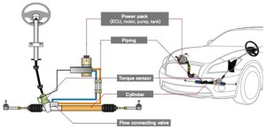 How Power Steering System Works?  Best Explanation  Mechanical Booster