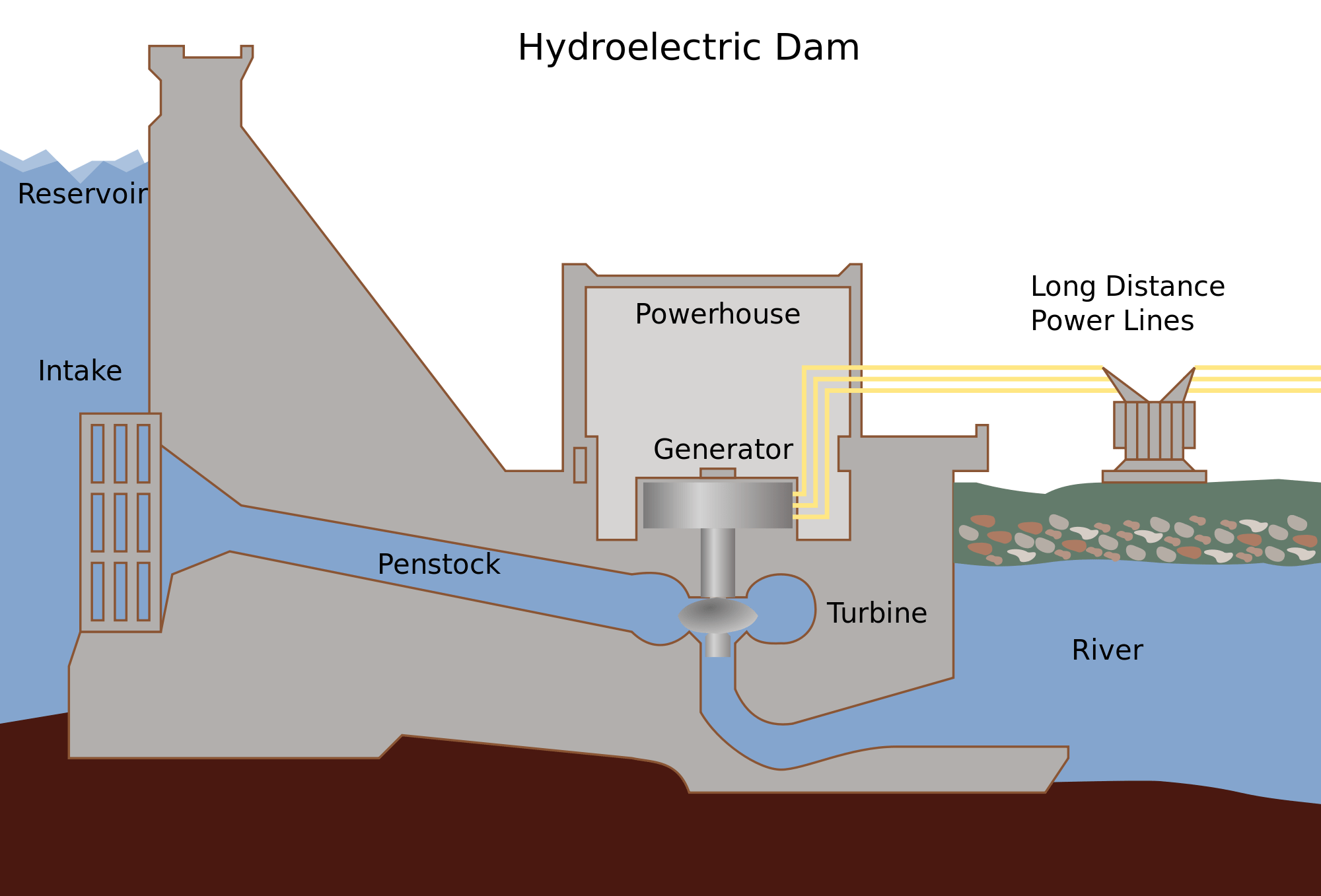 How Hydropower Plant Works