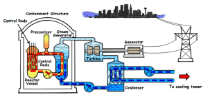 Nuclear Power Plant  Working Principle, Advantages