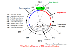 valve timing diagram 2 stroke diesel engine  Mechanical