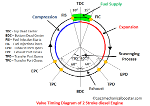 Valve Timing Diagram of Two Stroke and Four Stroke Engine