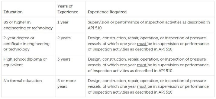 API 510 Inspector requirement