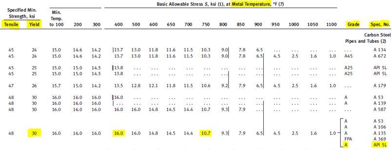 allowable stress of API 5L grade A