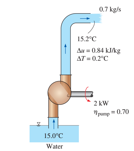 application of fluid mechanics in il and gas industry