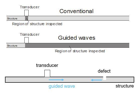 guided wave ultrasonic testing