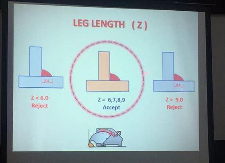 CSWIP 3.0 Visual Welding Inspector leg length