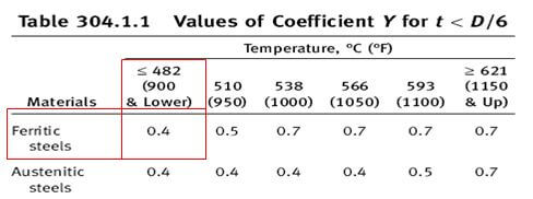 ASME B31.3 Table 304 temperature dependent coefficient