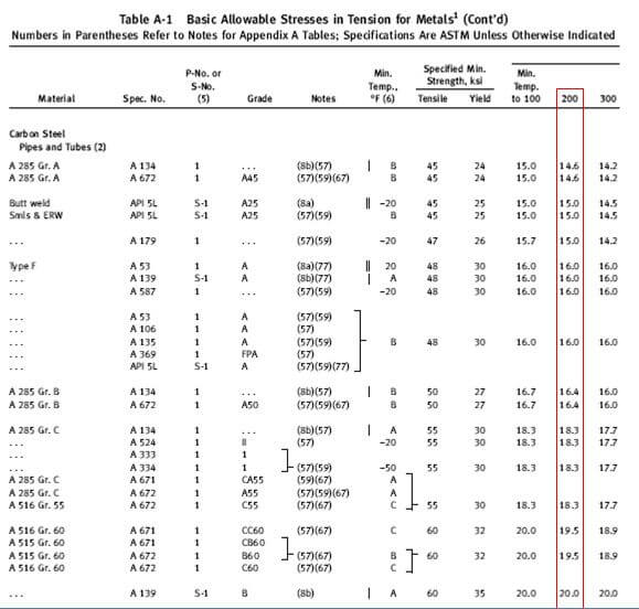 ASME B31.3 Table A-1 Basic Allowable stress