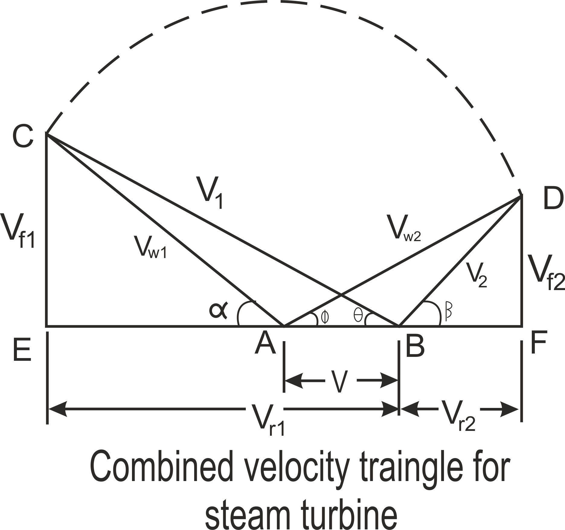 Velocity Diagram Of Impulse Turbine