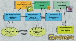 Carcassonne Gameplay Analysis