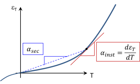 nonlinear thermal strain