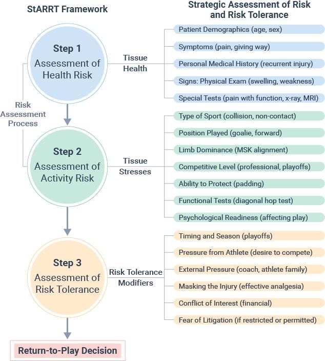 MC020-205 Starrt Framework Chart_v03