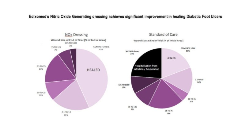 """Prof Chris Wood, Chairman of Edixomed said: """"This study highlights our commitment to providing robust clinical evidence to support the science behind our innovative nitric oxide technology. Our research is advancing the treatment of hard-to-heal wounds. We want to thank all of the investigators and patients that participated in our study."""""""