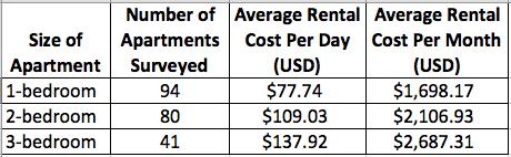 Average Furnished Apartment Rental Costs in El Poblado