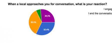 Green: Ask for a translation; Yellow: Get nervous; Blue: engage in conversation; Purple: Other
