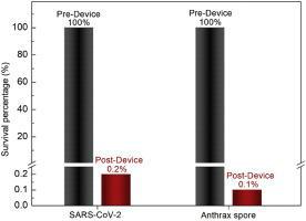 Air Filter Traps and Kills SARS-CoV-2 Virus 4