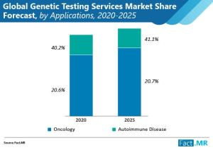 Market Share, Size & Trend of Genetic Testing Services    Industrial Analysis Report 2025    Quest Diagnostics Incorporated, Genomic Health, Inc.