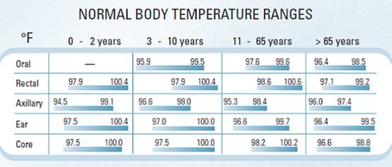 https://i2.wp.com/www.medguidance.com/contentimgs/normal-body-temperature/temp_range.jpg