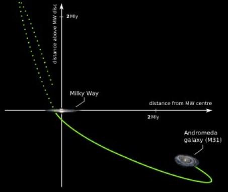 Un diagramma che mostra come la galassia Andromeda avrebbe colliso con la Via Lattea (rappresentata all'intersezione degli assi) circa 10 miliardi di anni fa, si sarebbe spostata fino a una distanza massima di più di 3 milioni di anni luce e ora si starebbe di nuovo avvicinando alla nostra galassia. (Fabian Lueghausen, University of Bonn)