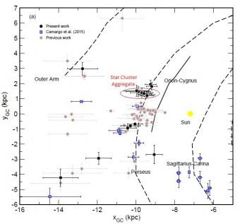 Una proiezione vista di faccia della distribuzione di ammassi stellari studiati da Camargo e collaboratori. Gli oggetti sembrano trovarsi sul braccio a spirale del Sagittario, sul braccio di Perseo, e lungo un prolungamento del braccio esterno. Crediti:. Camargo et al 2015.