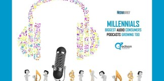 image-inpost-Millennials-biggest-audio-consumers-Podcasts-growing-too-Edison Report-MediaBrief