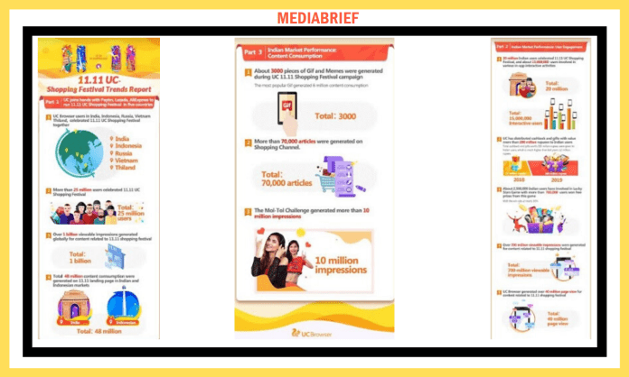 image-Over 20 million users in India log on to 11.11 UC Shopping Festival Mediabrief