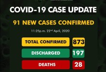Photo of Covid19:Nigeria records 91 new cases