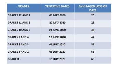Photo of Back to School dates for SA learners During Covid-19 Pandemic
